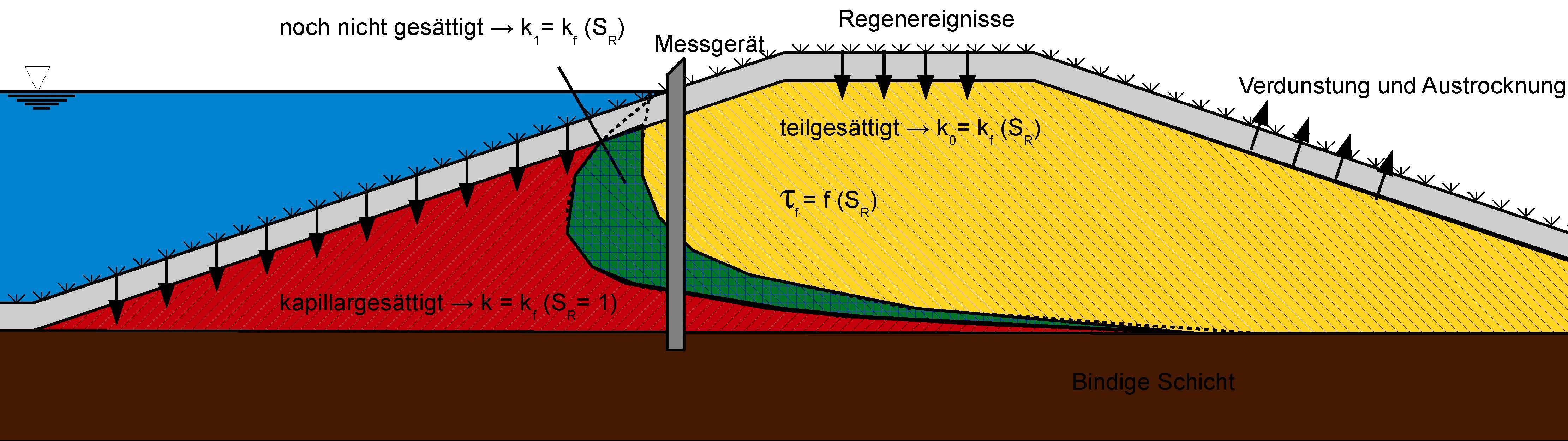 Entwicklung von Methoden zur Erfassung und Vorhersage instationärer Vorgänge bei Deichen und Dämmen