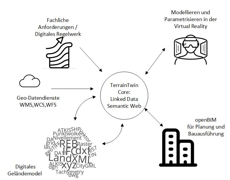 Terrain Twin / Formale Methoden und IT-Infrastrukturen für digitale Geländemodelle (twin4bim)