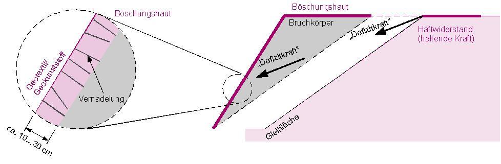 Entwicklung einer zugfesten Böschungshaut mit integriertem Erosionsschutz zur Sanierung instabiler Böschungen