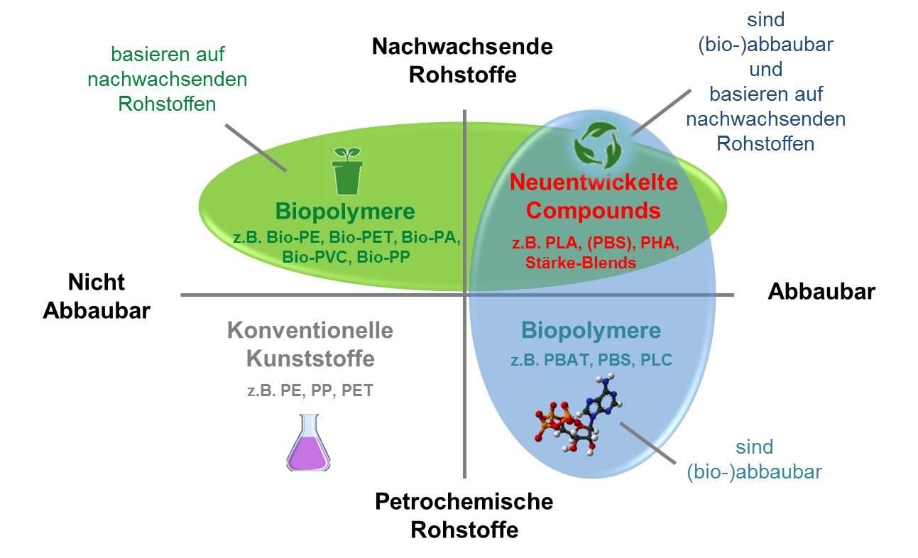 Entwicklung von vollständig biologisch abbaubaren Polymercompounds aus nachwachsenden Rohstoffen für den Einsatz in der Forstwirtschaft, im Landbau und Weinbau