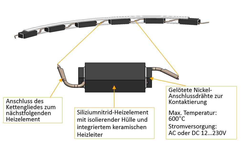 Konturbezogene Heizung von Formeinsätzen mit Heizkeramikketten und -netzen: Entwicklung einer sicherheitstechnisch vertretbaren Lösung zur elektrischen Isolation der Heizkeramikverbunde