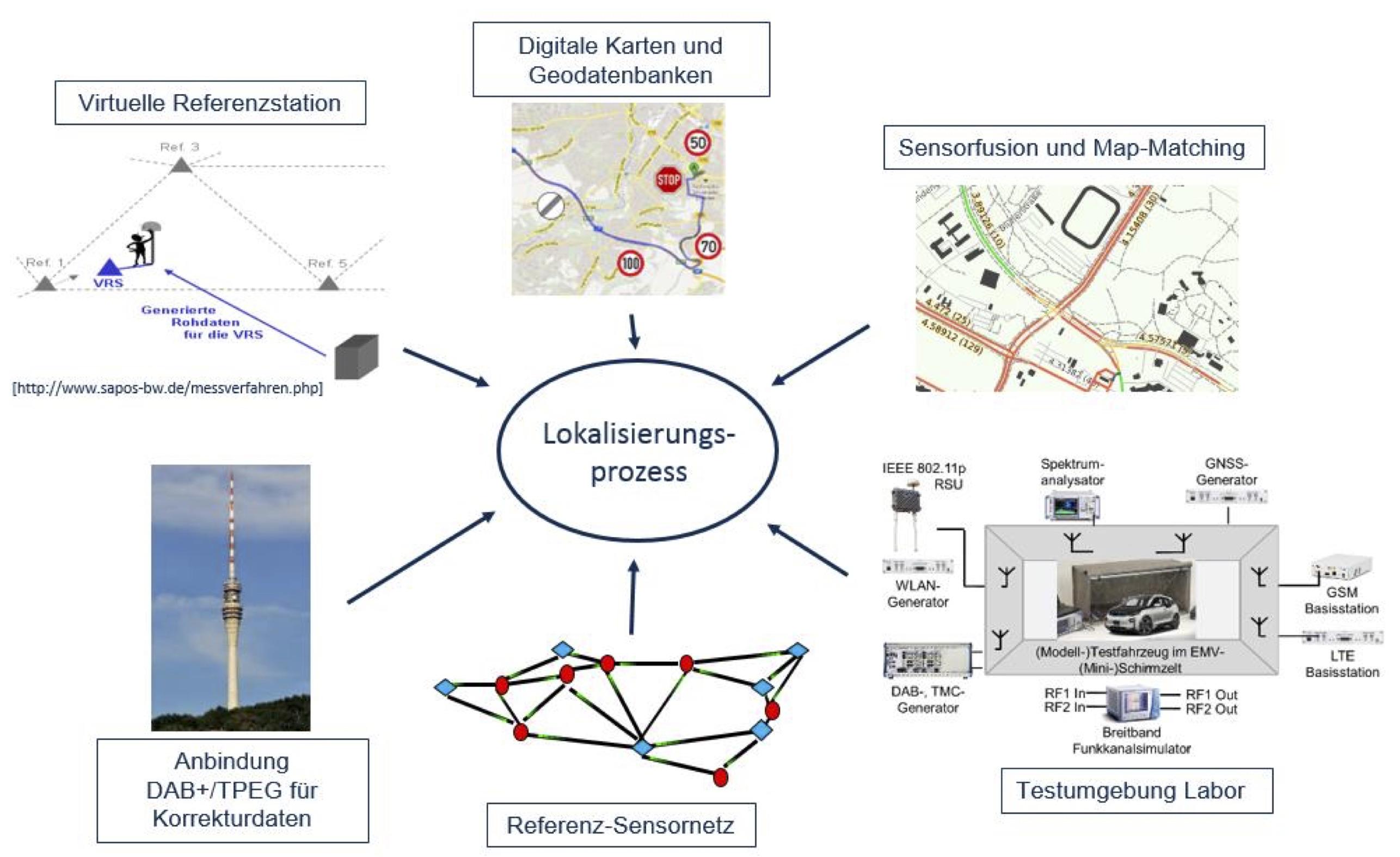 IVS-LOK – Spurgenaue Lokalisierung für Intelligente Verkehrssysteme