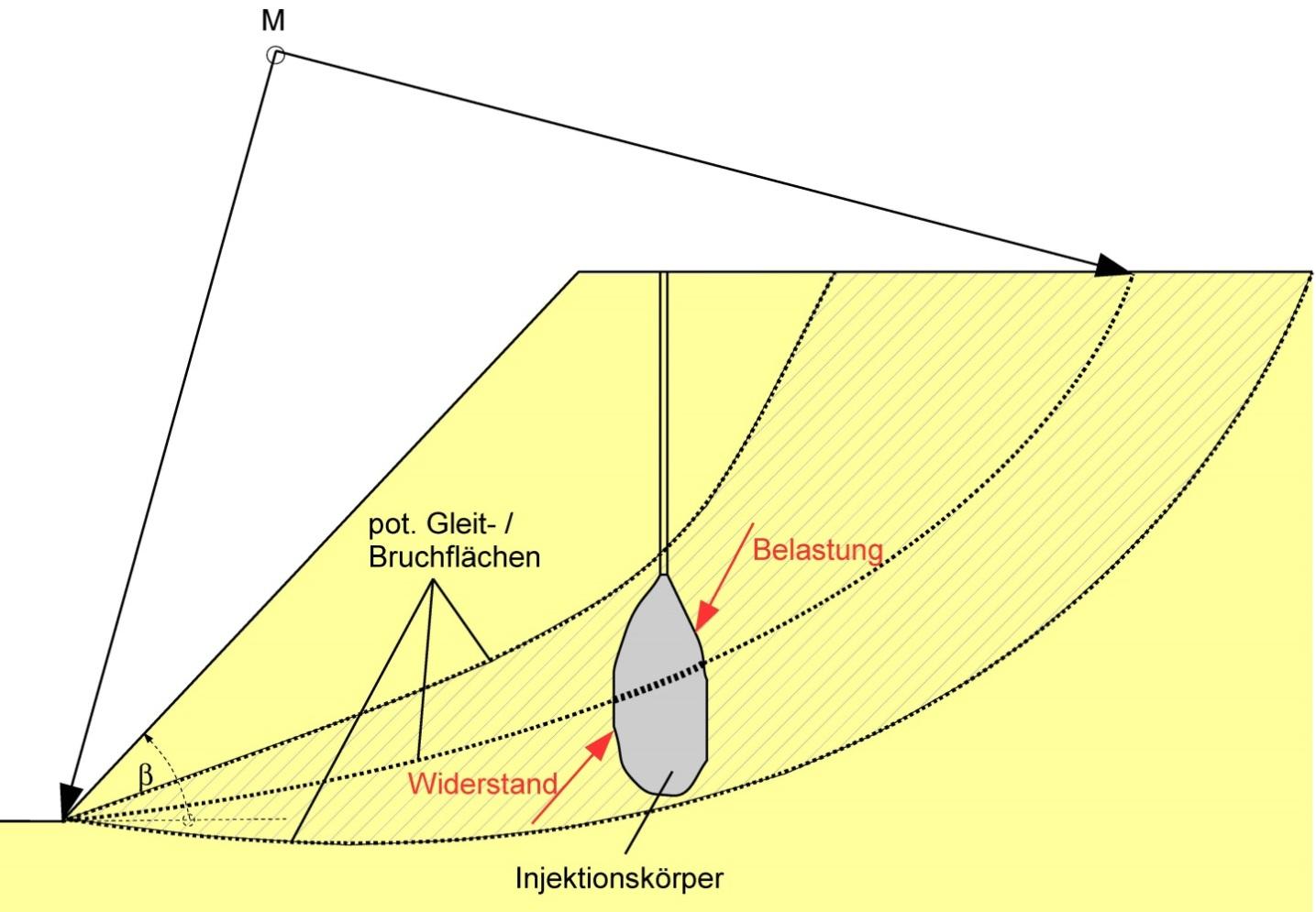 Entwicklung eines Verfahrens zur Stabilisierung von Deichen und Dämmen mittels Niederdruckinjektion