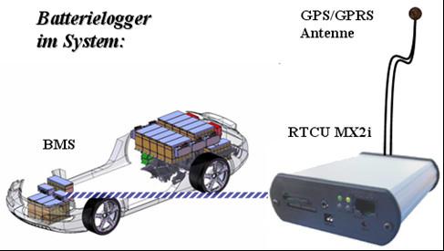 Elektromobilität Loggereinheit eines Batteriesystems mit Internetanbindung (M2M)