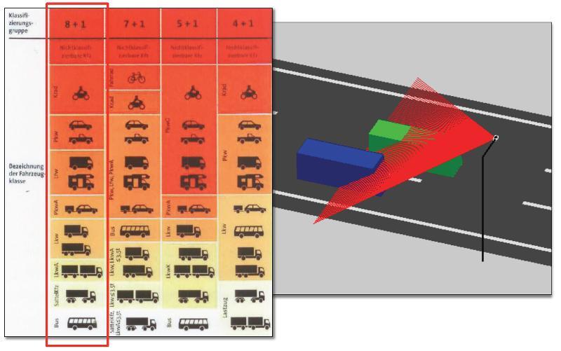 Ortsveränderliches Fahrzeugidentifikations- und Klassifizierungssystem (ODEFIS)