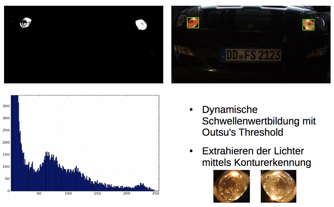 Machbarkeitsstudie zur Bestimmung der Fahrzeugposition und der Funktionsweise der lichttechnischen Einrichtungen von PKW