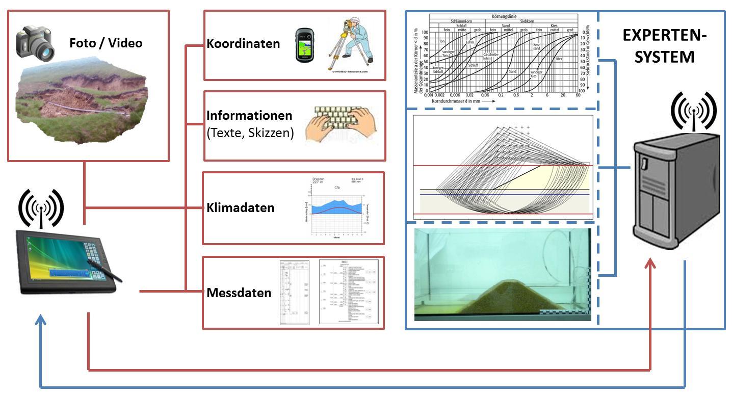 Entwicklung eines Verfahrens zur Identifikation kritischer nichtbindiger Böden unter Nutzung der Bildanalyse