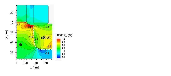 Prozess- und Bauelementesimulation von Si:C-Nanobauelementen