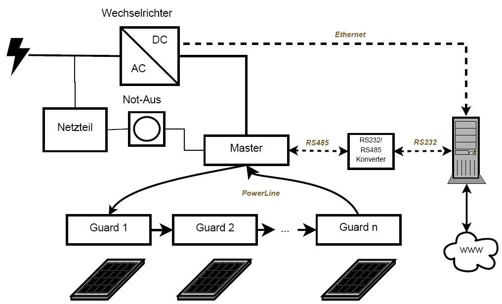 Entwicklung einer Schutzanlage für Solaranlagen zur Speisung von E-Fahrzeugen