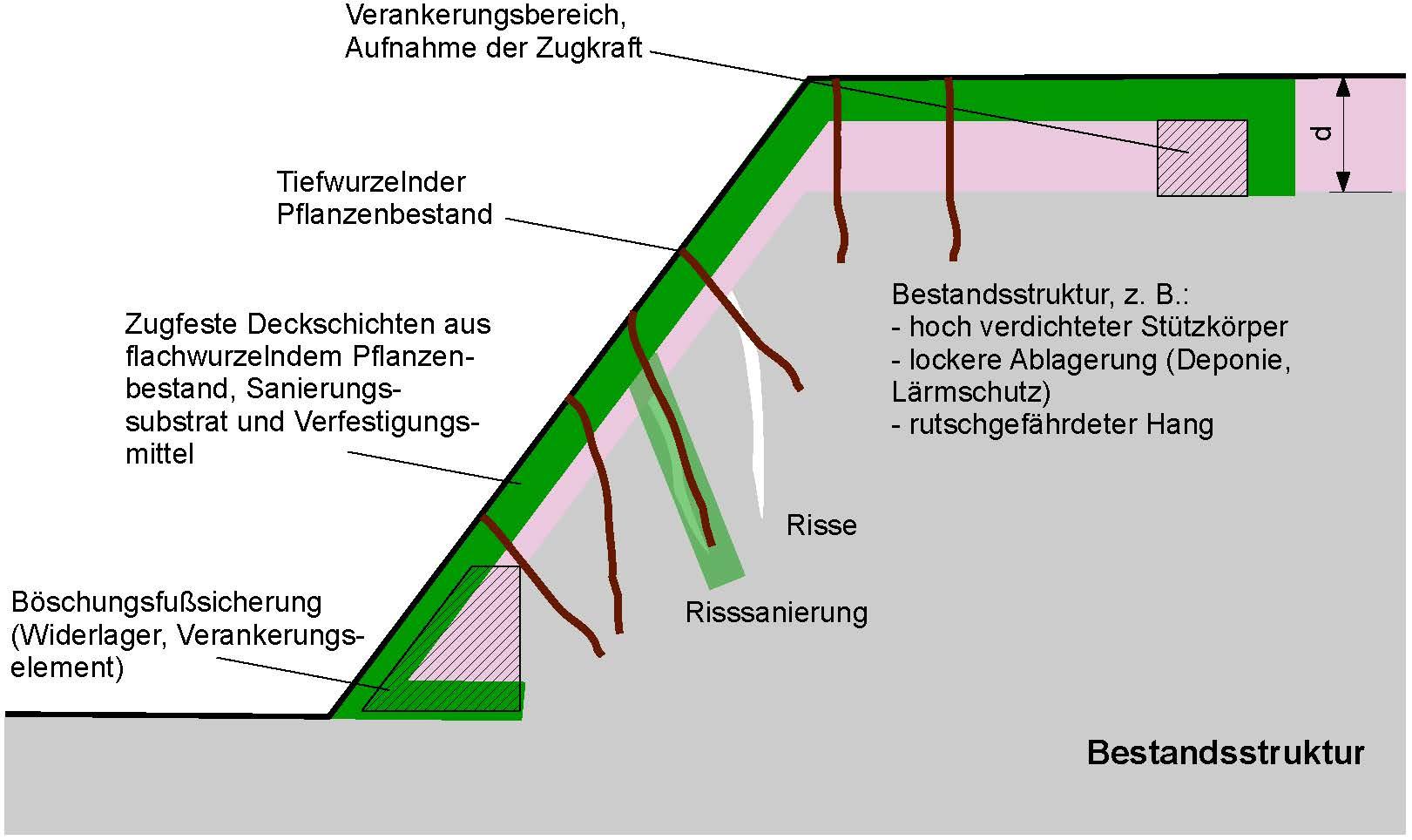 HERMES - Nachhaltige Ertüchtigungsverfahren - Umweltingenieurtechn. Verfahren zur nachhaltigen Instandsetzung natürlicher Ressourcen