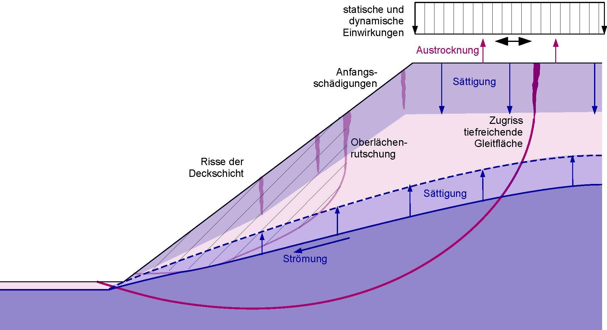Entwicklung eines Verfahrens zur Herstellung von Mikrosäulen und zugfesten Deckschichten auf naturnaher-biologischer Basis zur Sanierung und Sicherung von Hängen und Böschungen - Prüfung und Bemessung von Bindemittelgemischen auf biologischer Basis