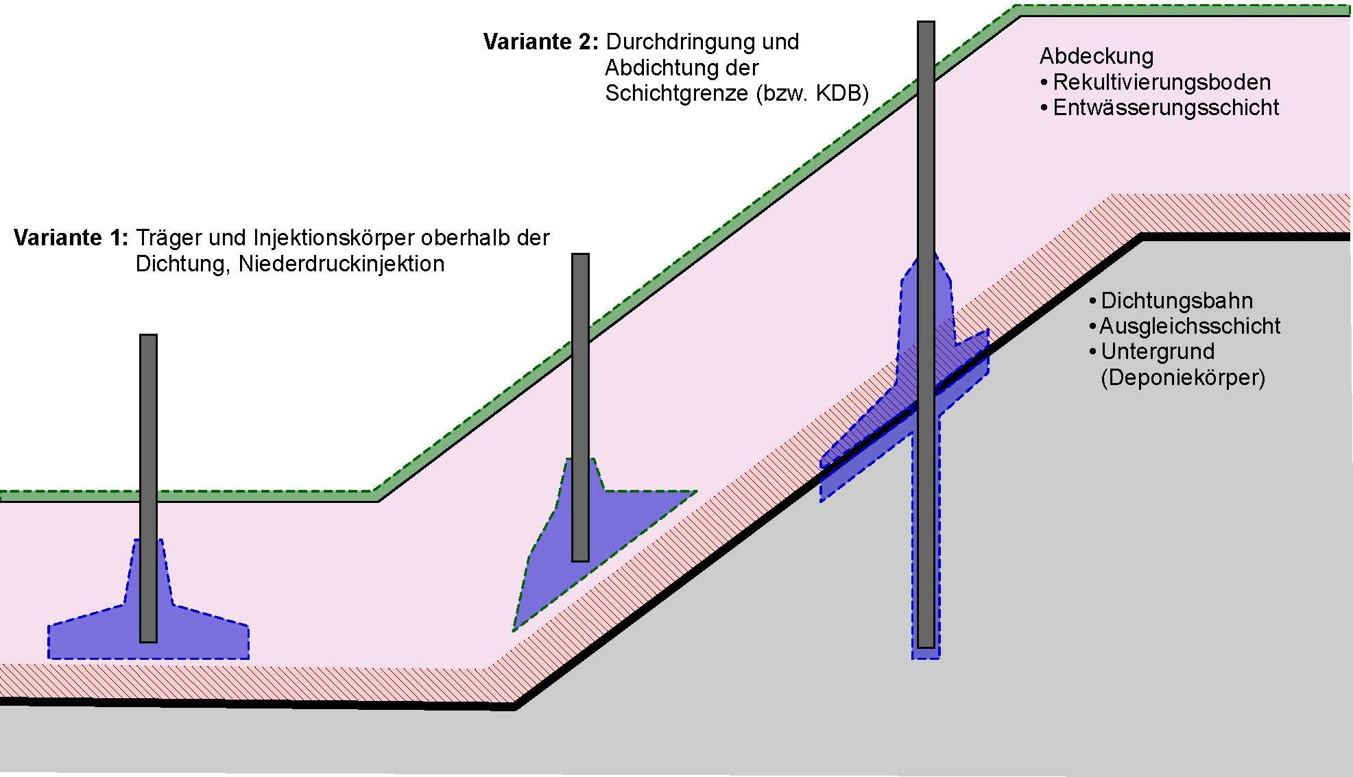 Kombinierte Fundament-Injektions-Gründungselemente für flache Einzelgründungen im Bereich von Schichtgrenzen