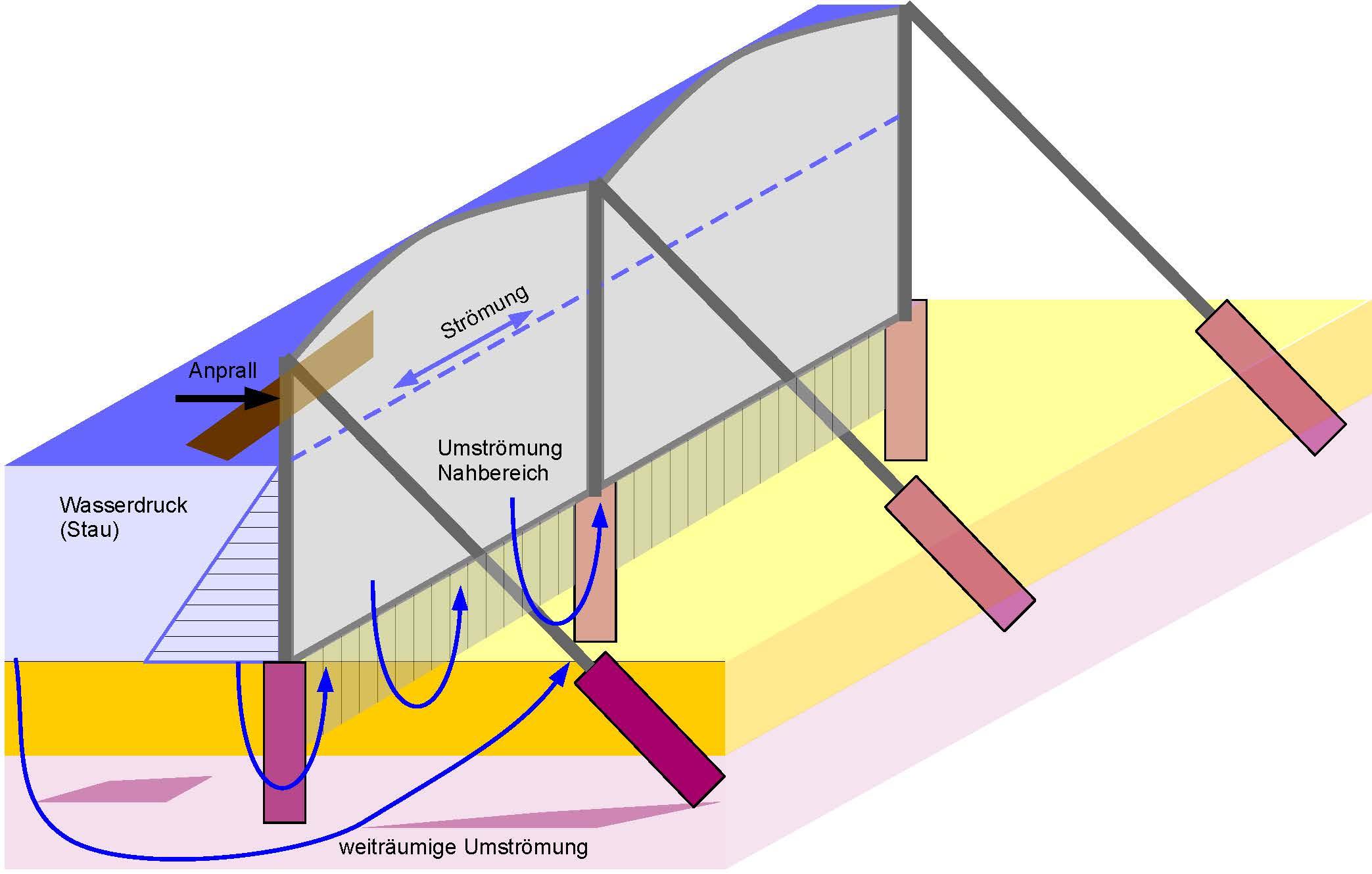 Unterströmungssicheres Schnellmontage-Platten-Leichtbausystem für den mobilen und stationären Hochwasserschutz