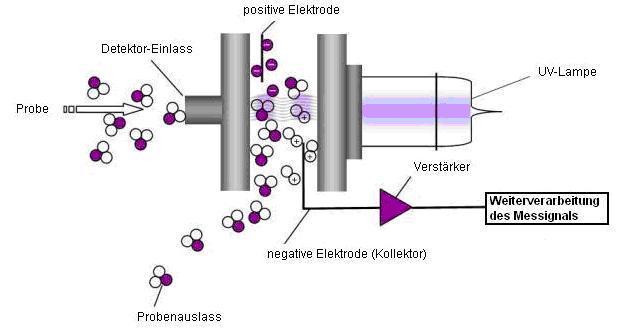Miniaturisierter Gaschromatograph auf Basis eines Photoionisationsdetektors (GC-PID) zur hochempfindlichen und hochselektiven Messung von Umweltschadstoffen